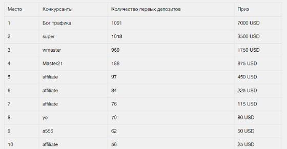 Список победителей